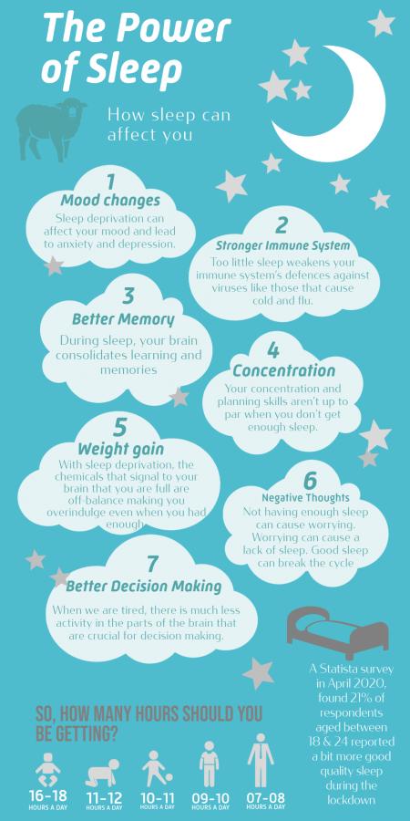Power of Sleep Infographic (1)